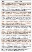 오늘의 재운[10월 19일]