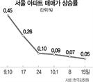 서울 집값 6주째 주춤...용산 넉달만에 '보합'