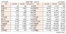 [표]투자주체별 매매동향(10월 18일-최종치)