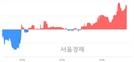<코>예스티, 4.12% 오르며 체결강도 강세 지속(494%)