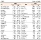 [표]코스닥기관·외국인·개인 순매수·도 상위종목(10월 19일)