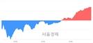 [마감 시황]  기관 매수 우위.. 코스닥 740.48(▲9.14, +1.25%) 상승 마감
