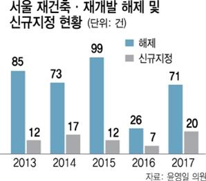 서울 주택공급 정비사업 비중 큰데...5년새 170곳 시장 직권으로 해제