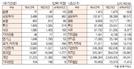 [표]투자주체별 매매동향(10월 19일-최종치)