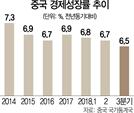 성장률 6.5% 쇼크...中 삼킨 무역전쟁