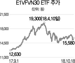 VFMVN30 상장지수펀드, 빈그룹 등 편입...베트남 우량기업 투자자에 적격