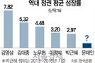 '덫' 갇힌 경제…文정부 임기내 '1% 성장함정' 빠지나