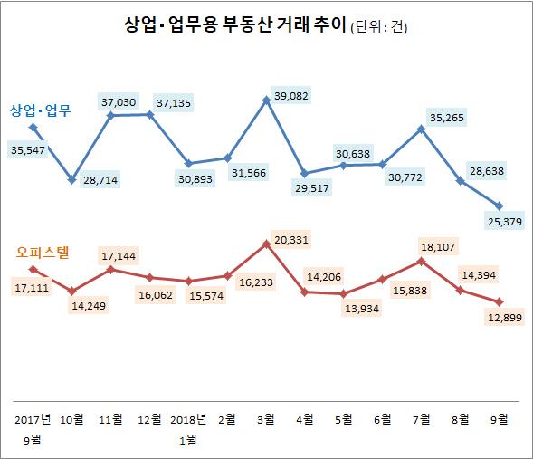 경기 불황의 여파?...9월 상업용부동산 거래 연중 최저