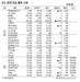 [표]IPO·장외 주요 종목 시세(10월 23일)
