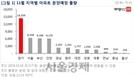 내달 4만4,000여가구 분양.. 서울 재건축·재개발 물량 다수
