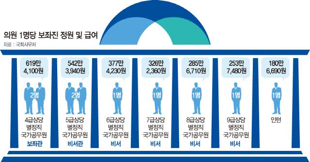 [토요워치] '팔방미인' 보좌관, 의원에겐 철저한 乙…피감기관엔 절대 甲