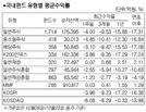 [서경펀드닥터]美증시 급락 등…모든 주식형펀드 '마이너스'
