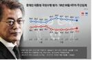 국민들 '경제 불안감' 얼마나 크길래…'文지지율' 또다시
