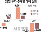 대책도 삼킨 '공포'…코스피 2000 붕괴·코스닥 5% 폭락