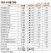 [표]채권 수익률 현황(10월 30일)