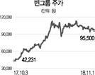 [글로벌 HOT스톡-빈그룹]베트남 시총 1위...부동산 부문 성장세 탄탄