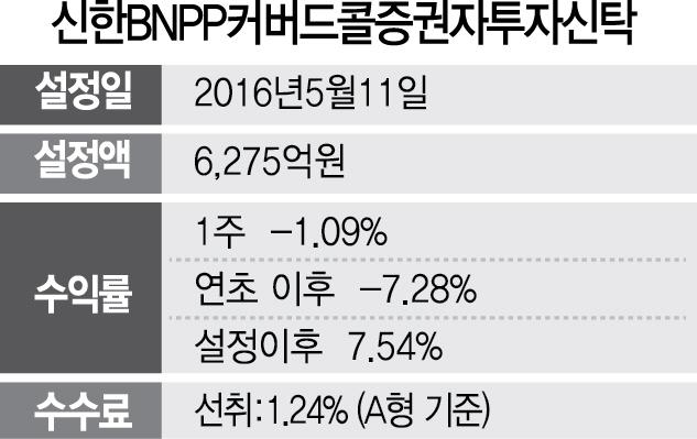 [펀드줌인] 신한BNPP커버드콜증권자투자신탁