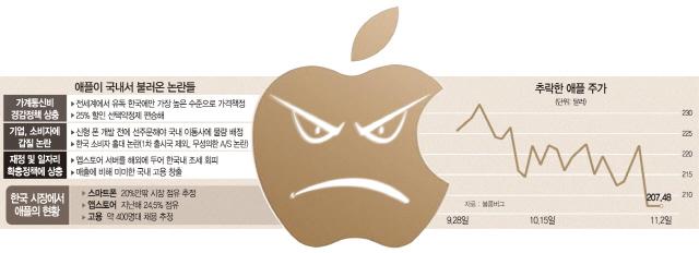 '약정할인제' 등에 업고 …애플의 배짱영업
