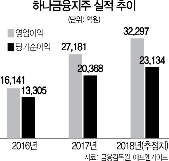 [서경스타즈IR-하나금융지주] '비은행 경쟁력 UP' 디지털 전환 가속