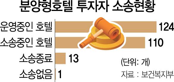 [S리포트]'복마전' 분양형 호텔…124개중 110개 '소송중'