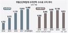 [시그널] 몸값 높아지는 중소형 부동산신탁사