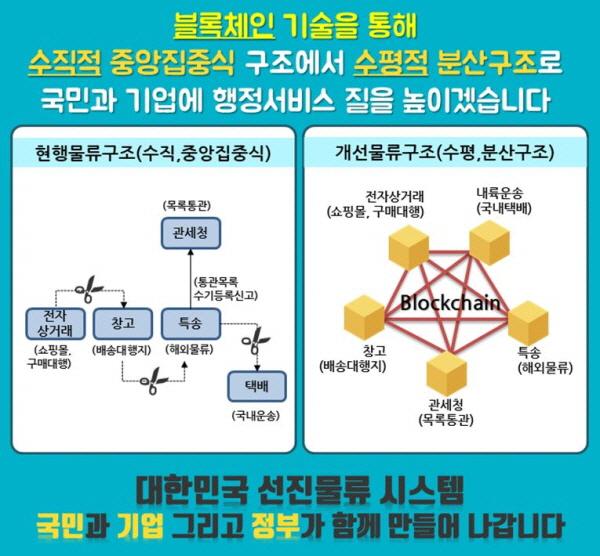 과기정통부·관세청, 해외 전자상거래 통관 과정에 블록체인 적용