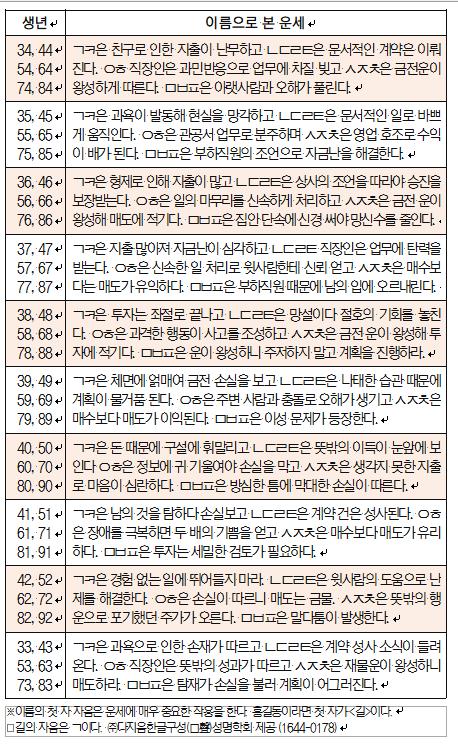 오늘의 재운[11월 8일]