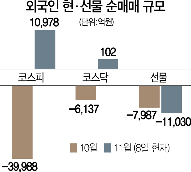美 중간선거 끝나자 '안도 랠리'... 外人 현선물 7,000억 동시매수