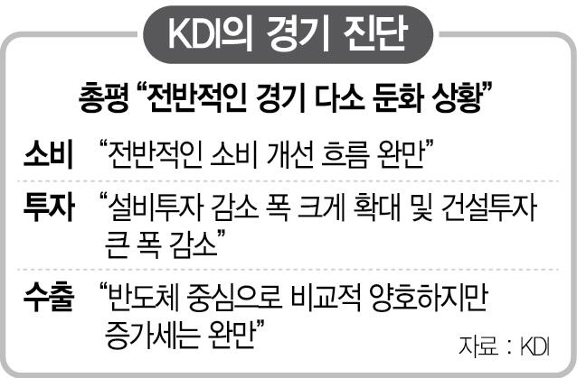 KDI 결국 '경기둔화' 공식화...한은도 'GDP갭 마이너스로'