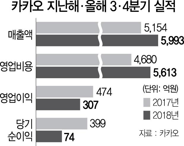 늘어난 투자 탓에  카카오 영업익 '뚝'