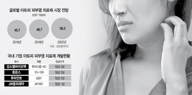 '듀피젠트 게 섰거라'...아토피 치료제 '전쟁의 서막'
