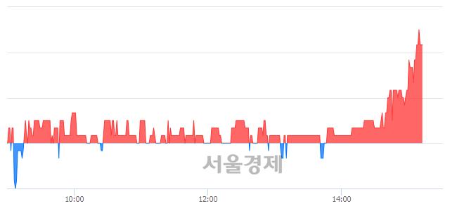 코SG&G, 매수잔량 477% 급증