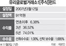 [펀드줌인]각국 거래소 발행 주식에 분산투자...5년 수익률 74%