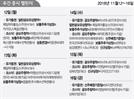[증시캘린더]파멥신·아시아나IDT 등 7개사 공모주 청약