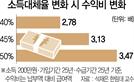 '김연명式 개혁' 땐 국민연금 고갈 빨라진다