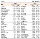 [표]코스닥 기관·외국인·개인 순매수·도 상위종목(11월 12일)