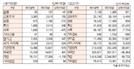[표]투자주체별 매매동향(11월 12일-최종치)