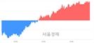 <코>와이솔, 4.31% 오르며 체결강도 강세 지속(169%)