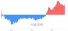 <코>이매진아시아, 4.37% 오르며 체결강도 강세로 반전(100%)