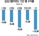 삼성그룹주 펀드 '자금 썰물'