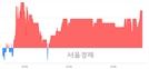 <코>지어소프트, 3.45% 오르며 체결강도 강세 지속(155%)