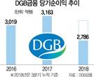 외부출신 회장에 조직적 반기...DGB 내홍 '점입가경'