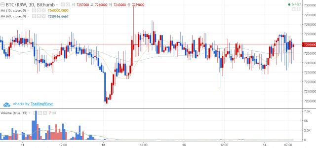 [아침시황]두 체인으로 분열 하루 앞둔 비트코인캐시…가격은 소폭 하락