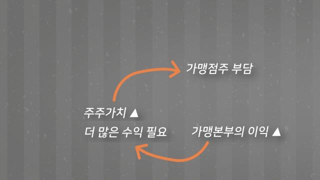 [그래픽텔링]'갓종원' 백종원, '제2의 대박' 위한 진검승부가 시작됐다