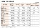 [표]유형별 펀드 자금 동향(11월 13일)