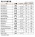[표]채권 수익률 현황(11월 14일)