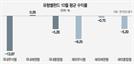 [에셋+ 한 눈에 보는 펀드] 바이오株 투매물량 '우수수'…국내주식형 13.97%↓