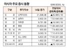 [표]아시아 주요 증시 동향(11월 14일)