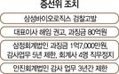 정권 바뀌자 결국 뒤집힌 삼성바이오 판정