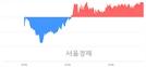 <유>화승엔터프라이즈, 전일 대비 7.89% 상승.. 일일회전율은 0.73% 기록